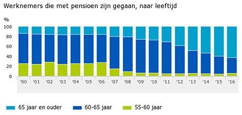 Pensioenleeftijd in 10 jaar tijd sterk gestegen